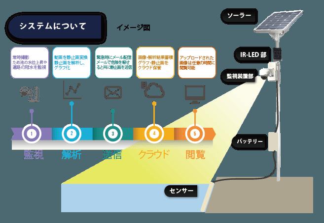 みず亀くん水位センサのシステム図